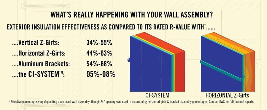 Knight CI® System Rainscreen Attachment - Knight Wall Systems